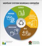 Czytaj więcej: Nowa segregacja odpadów komunalnych