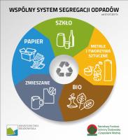 Nowa segregacja odpadów komunalnych